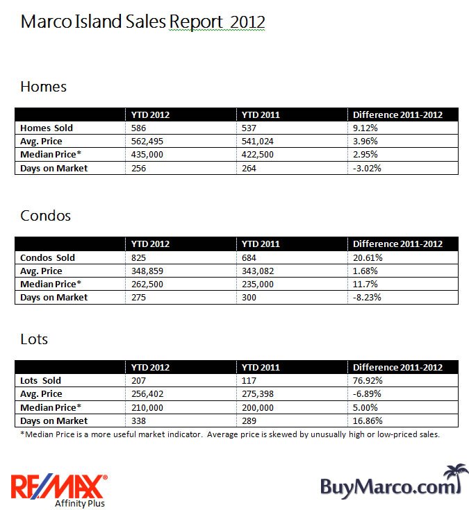 Marco Island Real Estate Sales Stats 2012